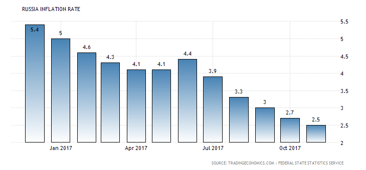 russia-inflation-cpi