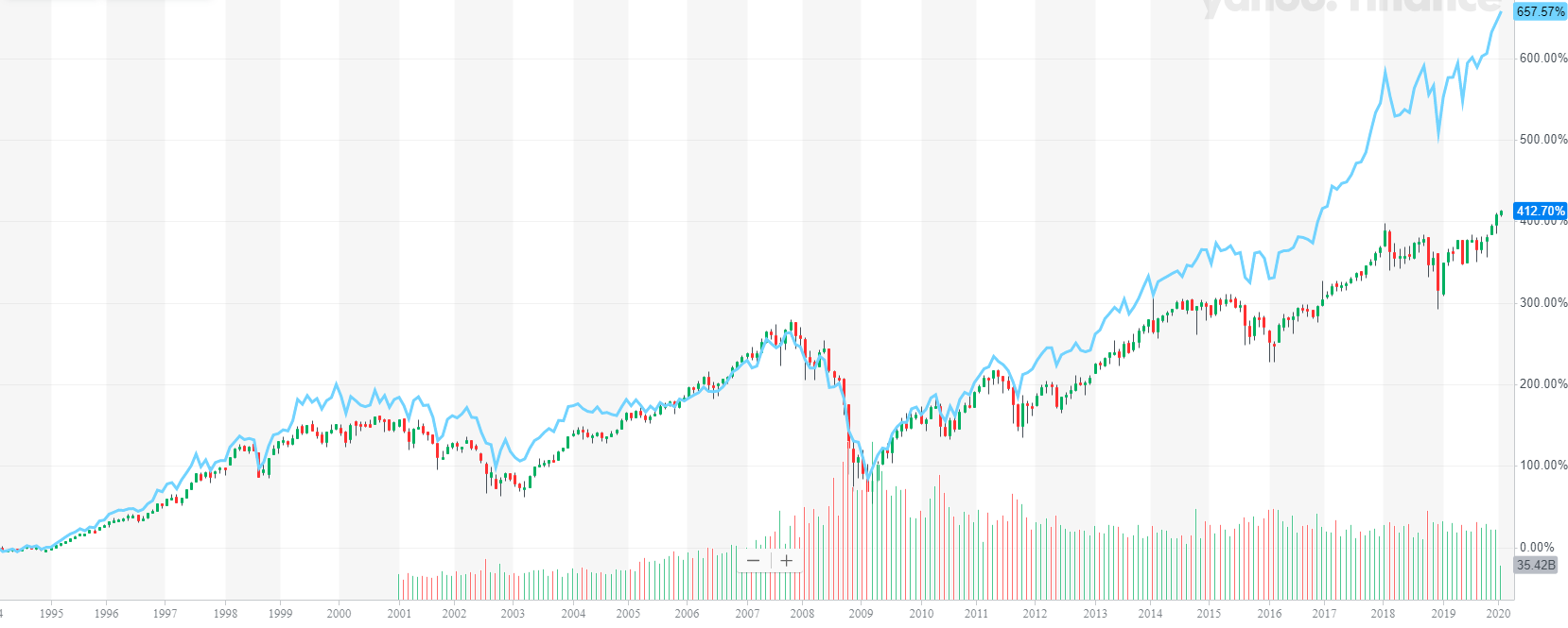 NYSE Composite Index vs Dow