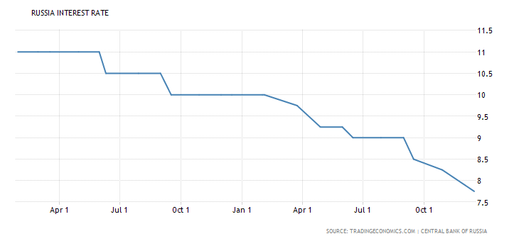 russia-interest-rate
