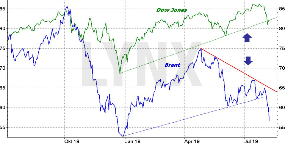 Ropa brent vs dow jones