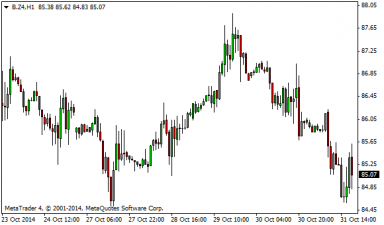 brent 31102014-5.png