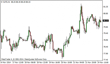 brent 24112014-5.png