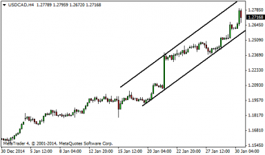 usdcad-30012015-5.png
