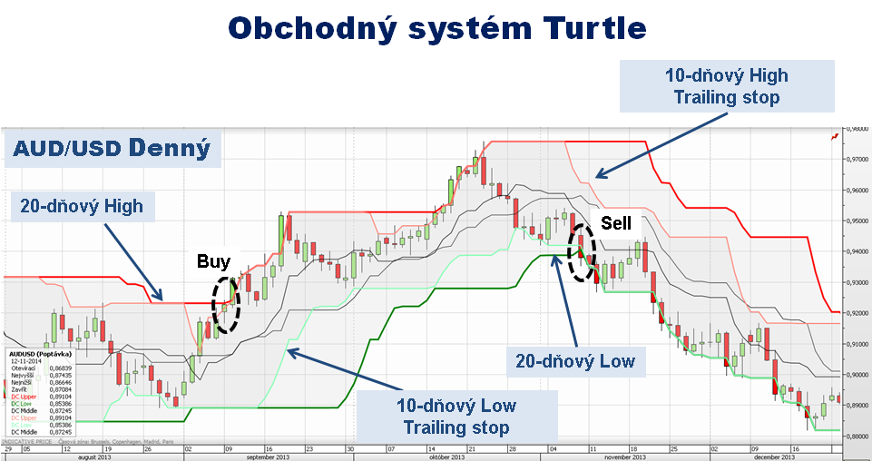Trading strategy turtles names