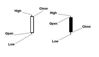 Technicke indikatory forex