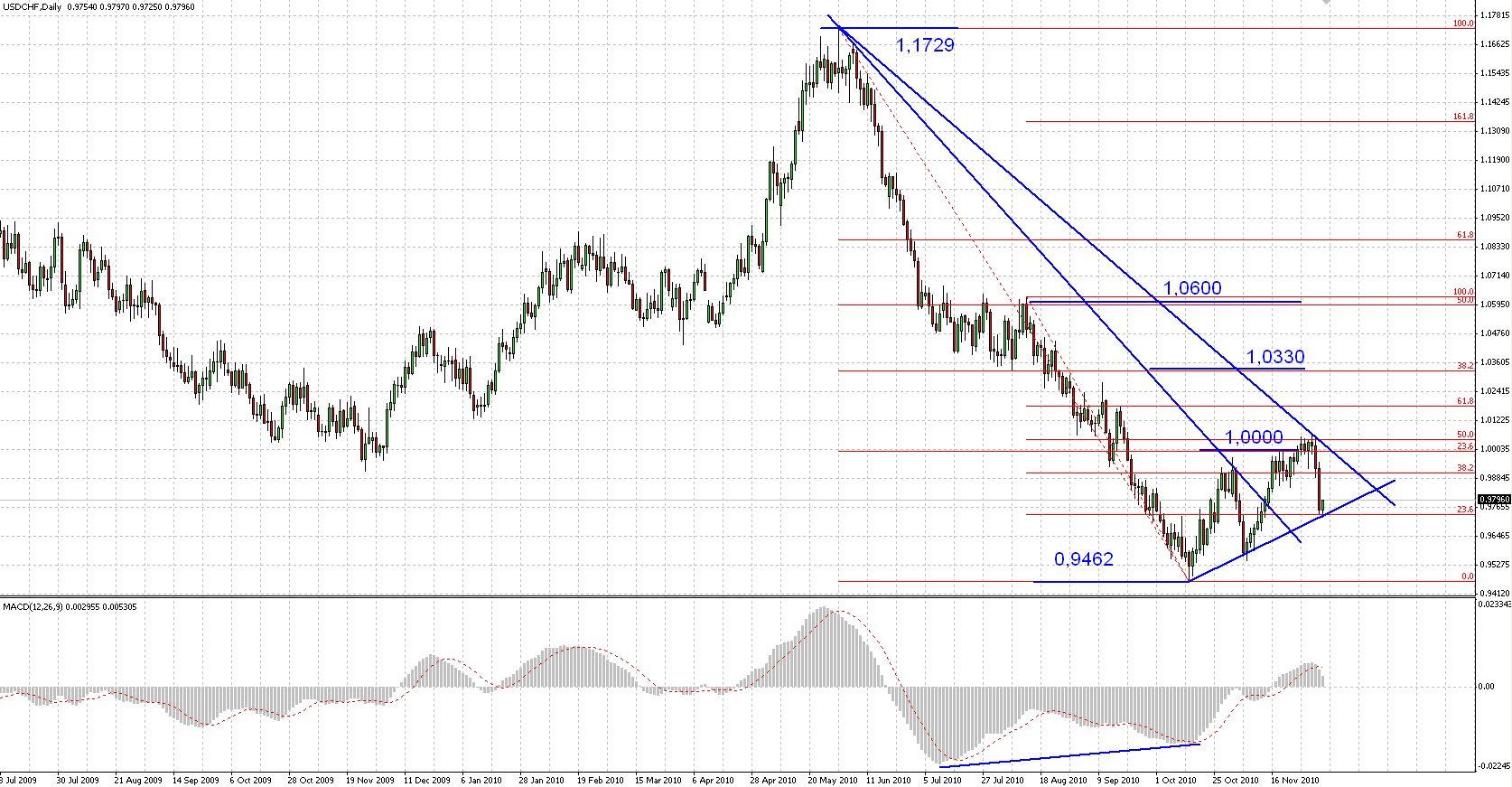 euro schweizer franken chart