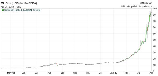 http://www.fxstreet.cz/img/web/bitcoin%2001042013-2.png