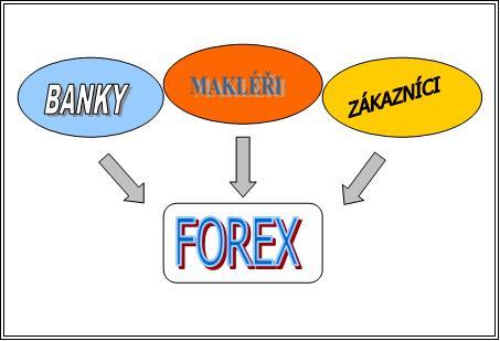 Forexschool cz