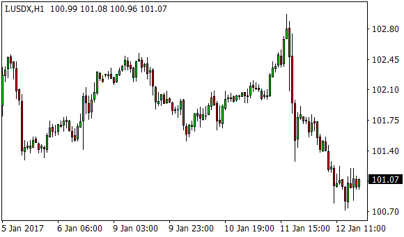 Forex dnes