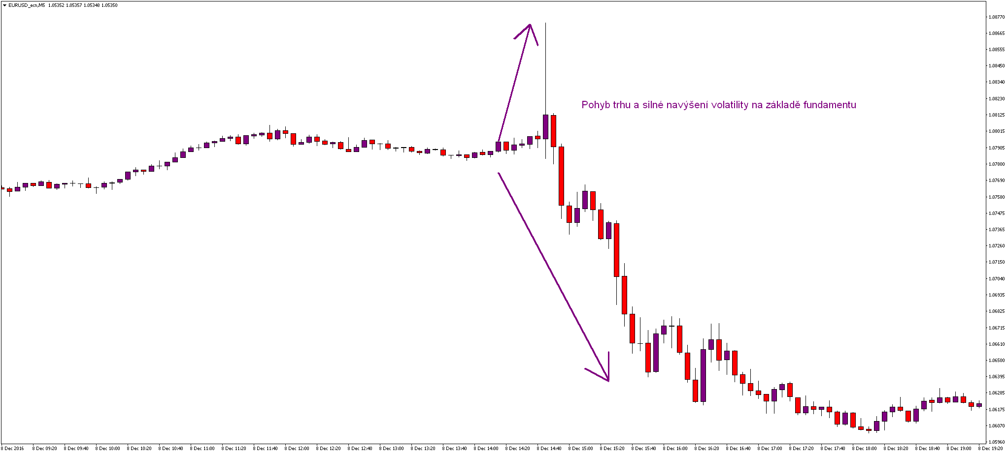 An example of a binary options trade signals
