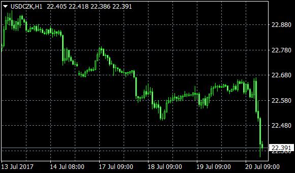 Forex: EUR/CZK se dnes dostal pod 26,00 | FXstreet.cz