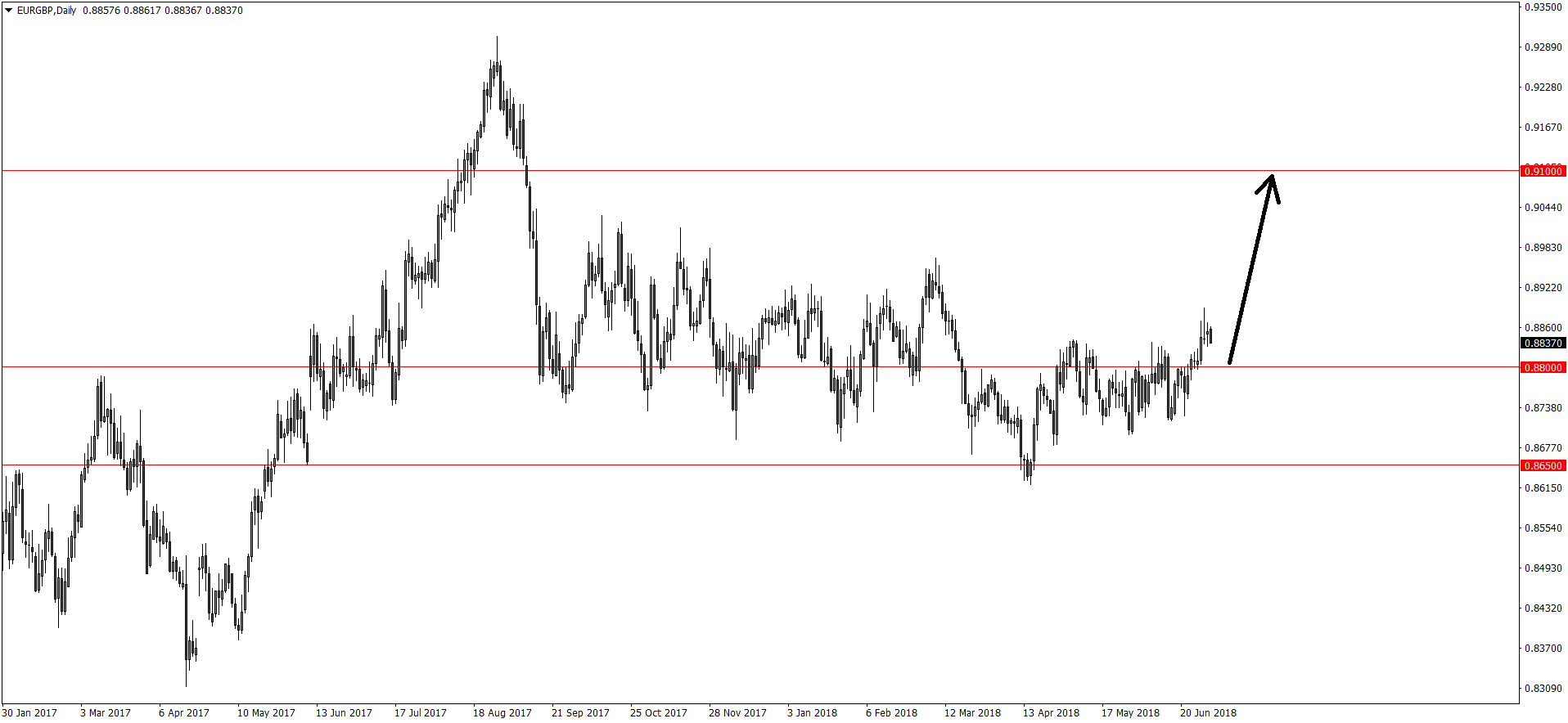 Ubs forex