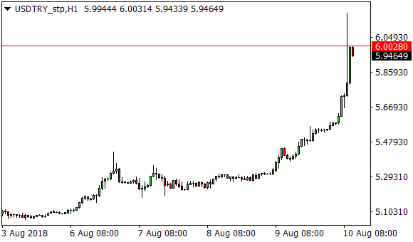 usd try bloomberg