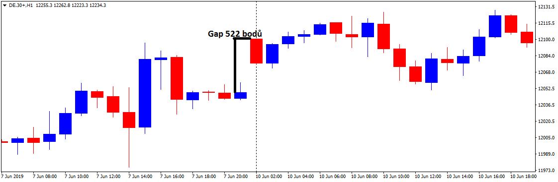 e4d2c3217 Od začátku svého obchodování jsem se věnoval německému indexu DAX. Vzhledem  k tomu, že DAX zavírá každý den ve 22 h a můj broker v ...