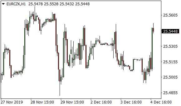 Forex: Koruna dnes nepatrně ztratila vůči euru i dolaru | FXstreet.cz