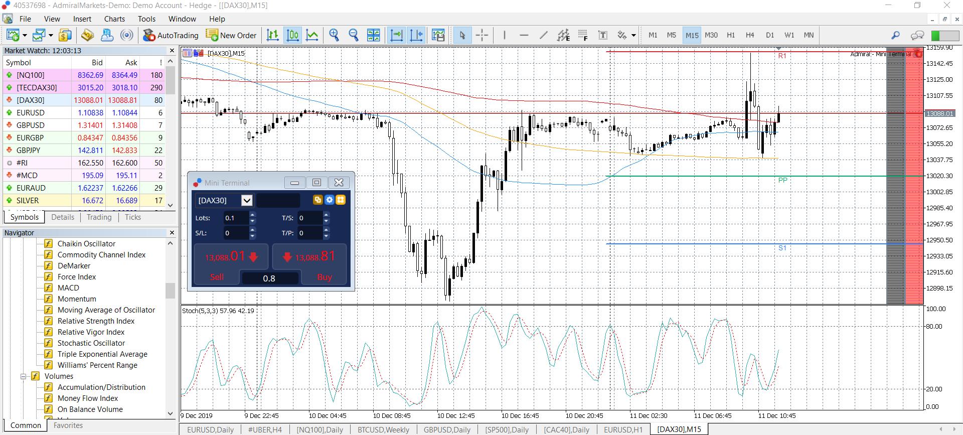 Akcijų ir Forex prekybos sesijų valandos