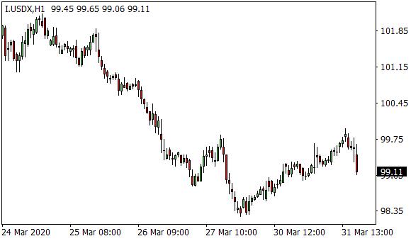 99 Usd Us Dollar To Euro Eur