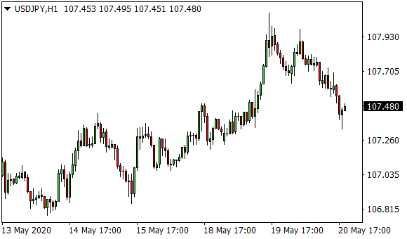 Forex - Borsa - Döviz - Altın Fiyatları - blogger.com