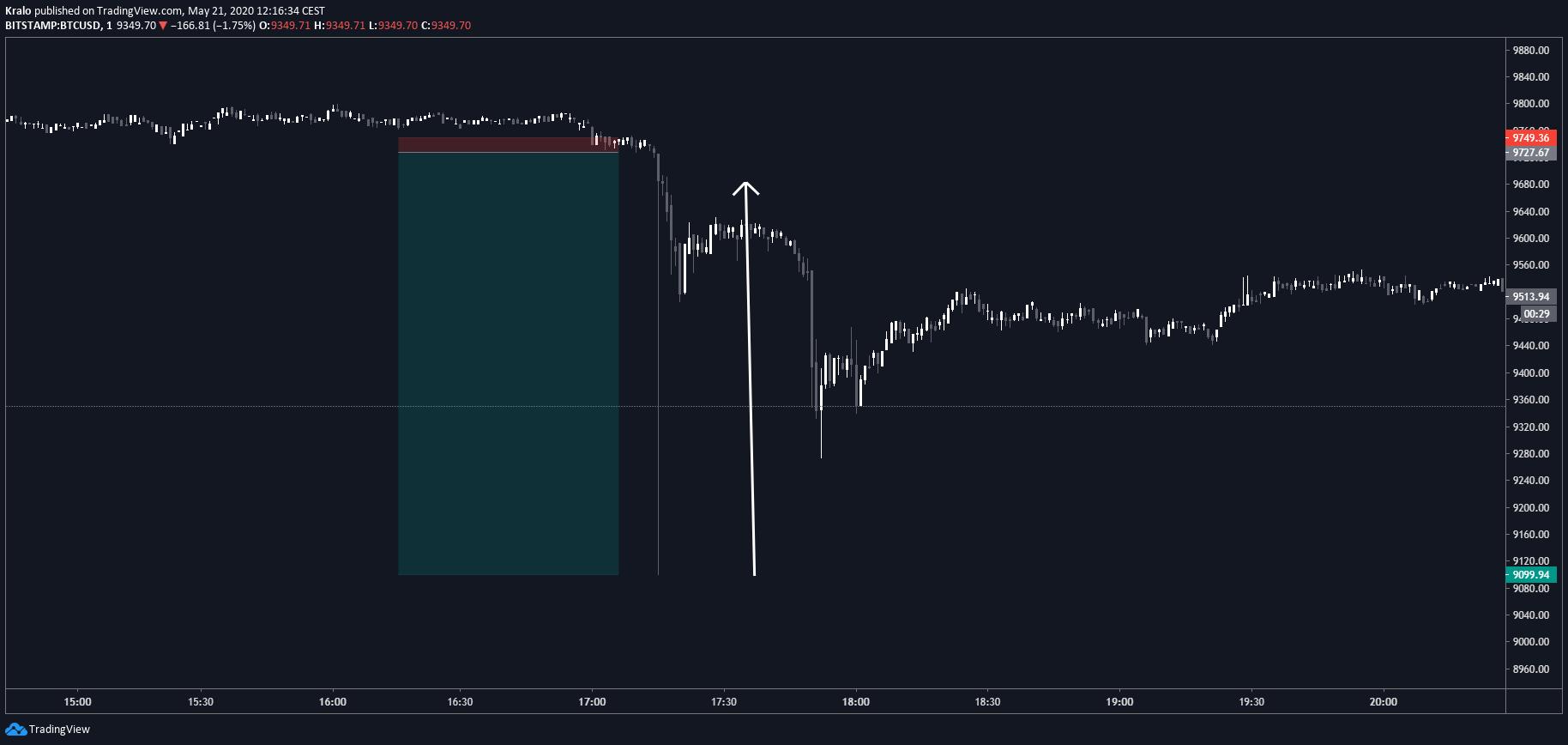 scambio bitcoin a pm commercio di tariffa con il bitcoin