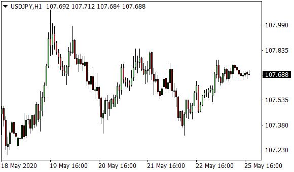 Cambio euro dollaro analisi - blogger.com