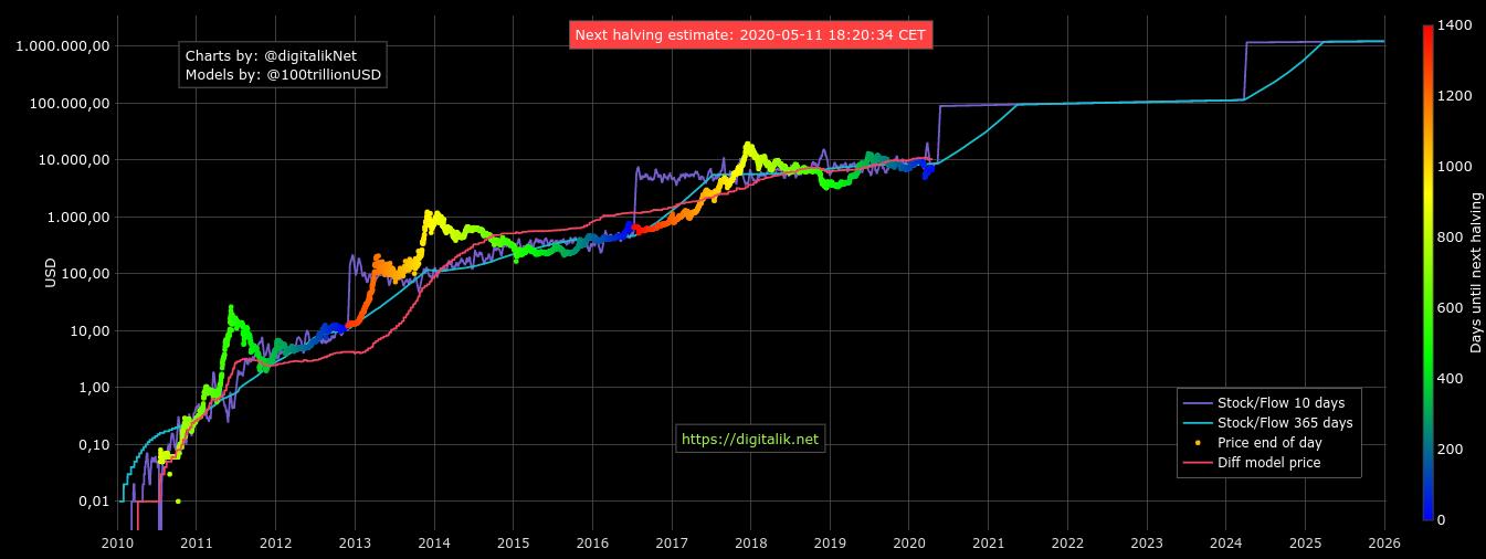 bitcoin extrém