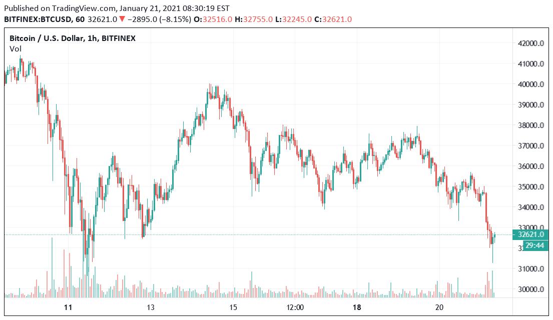 trading di bitcoin etrade peer to peer cryptockurrency exchange