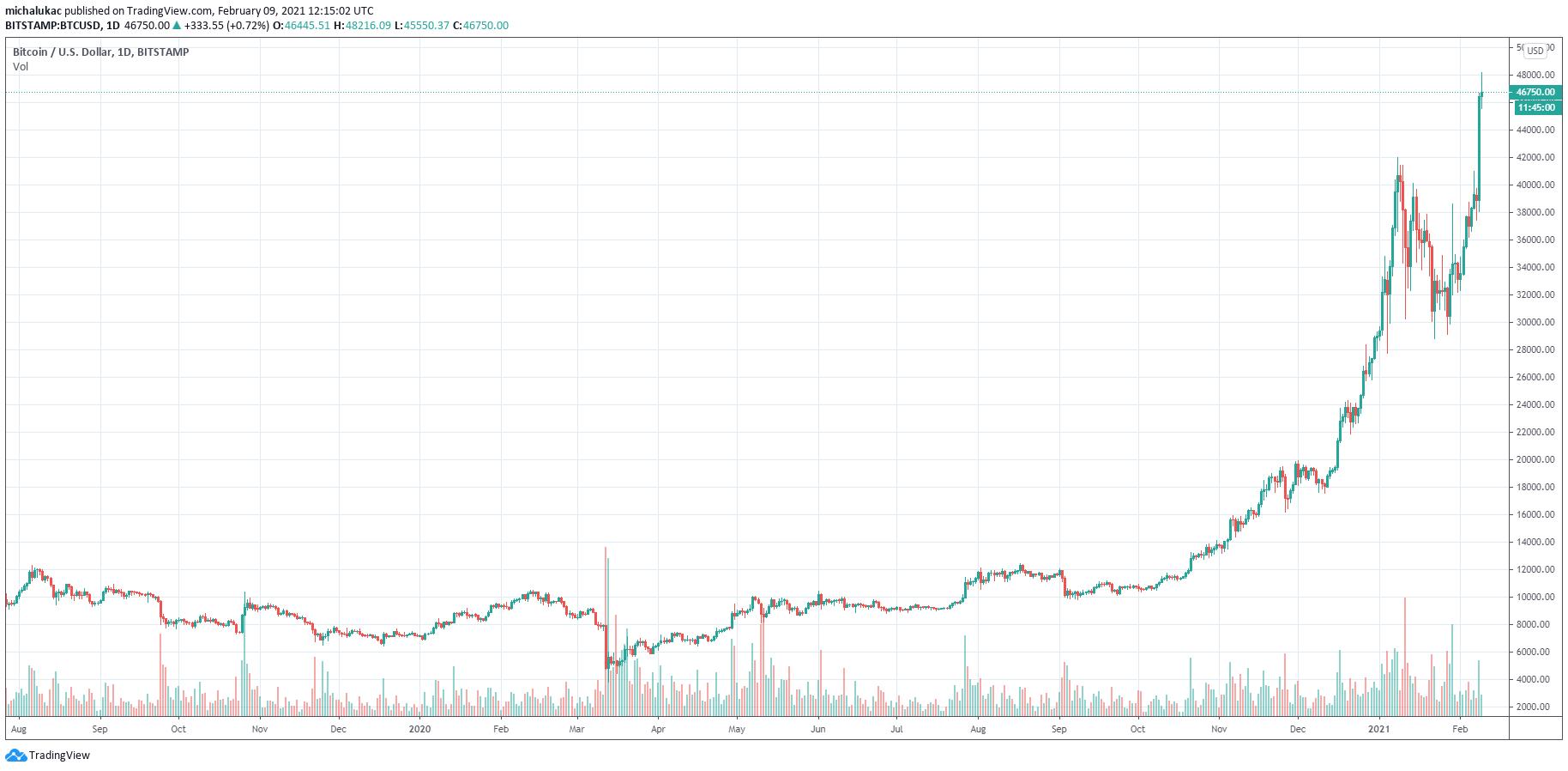 Măcel pe piețele de criptomonede. Bitcoin a picat cu 30%, miercuri