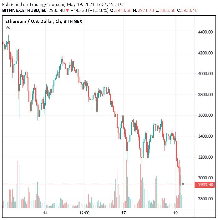 trading di bitcoin etrade acquista bitcoin miner con bitcoin