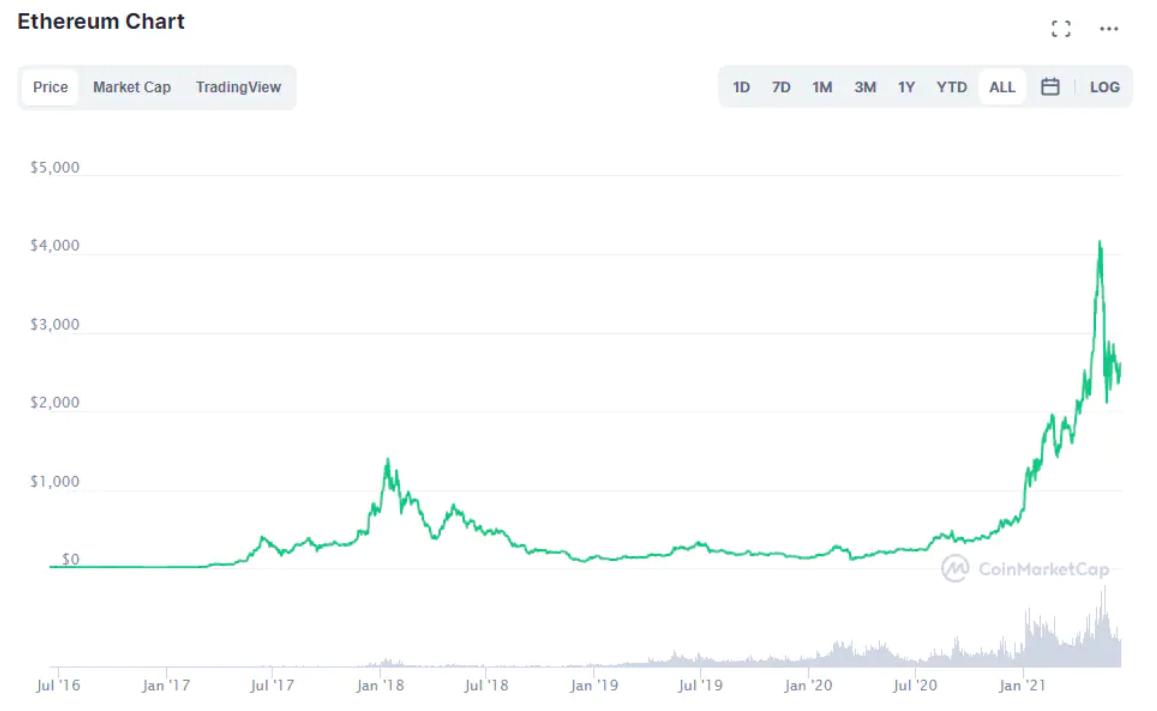 come prelevare bitcoin da coinbase