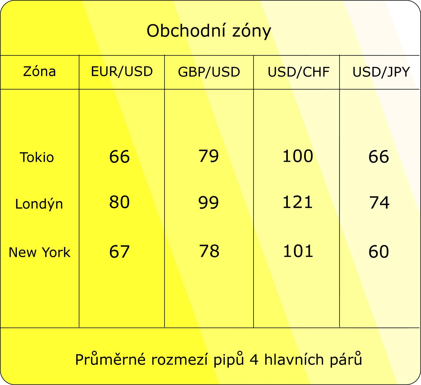 Forexticket Currency Index