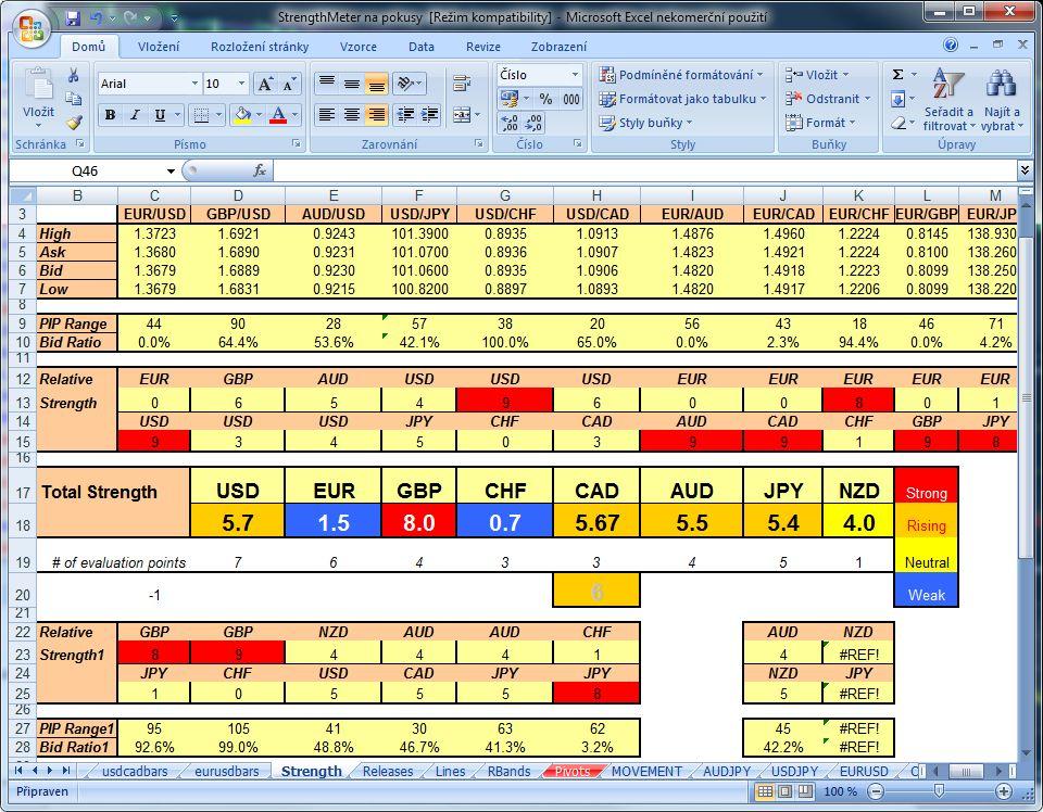 Trading signals cz