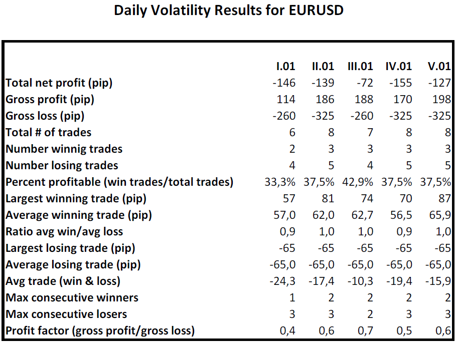 Daily Volatility Results for EURUSD