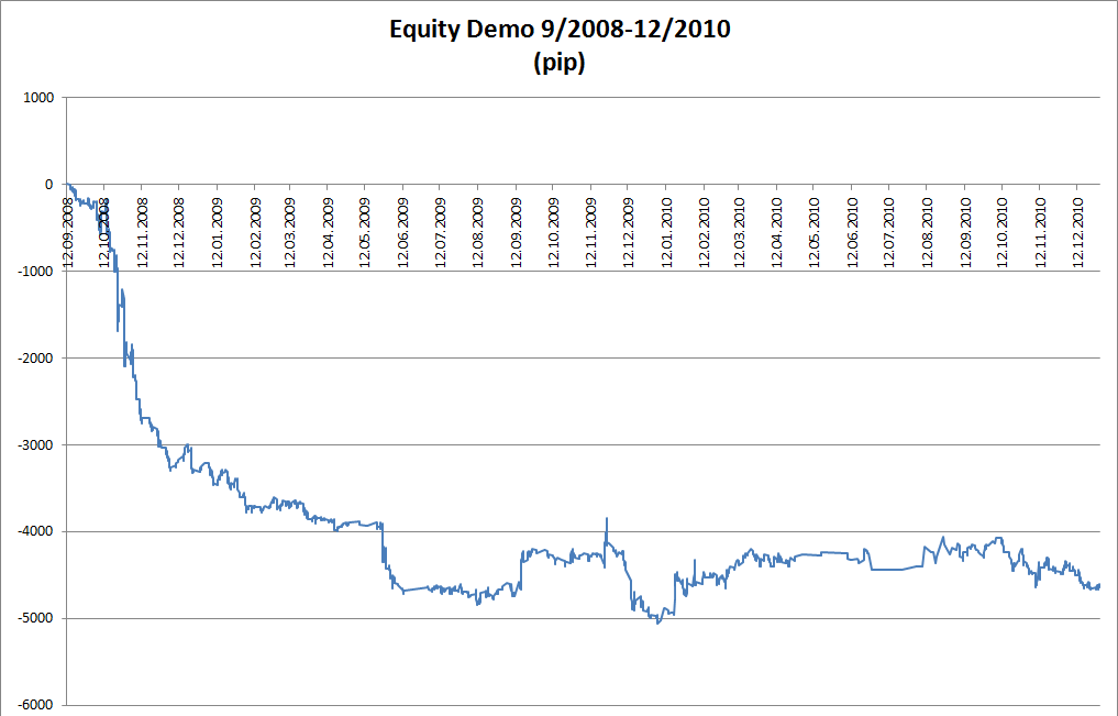 Equity Demo 2008-2010