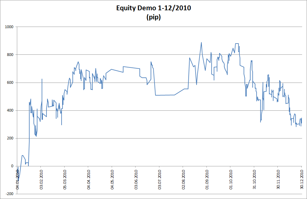 Equity Demo 2010
