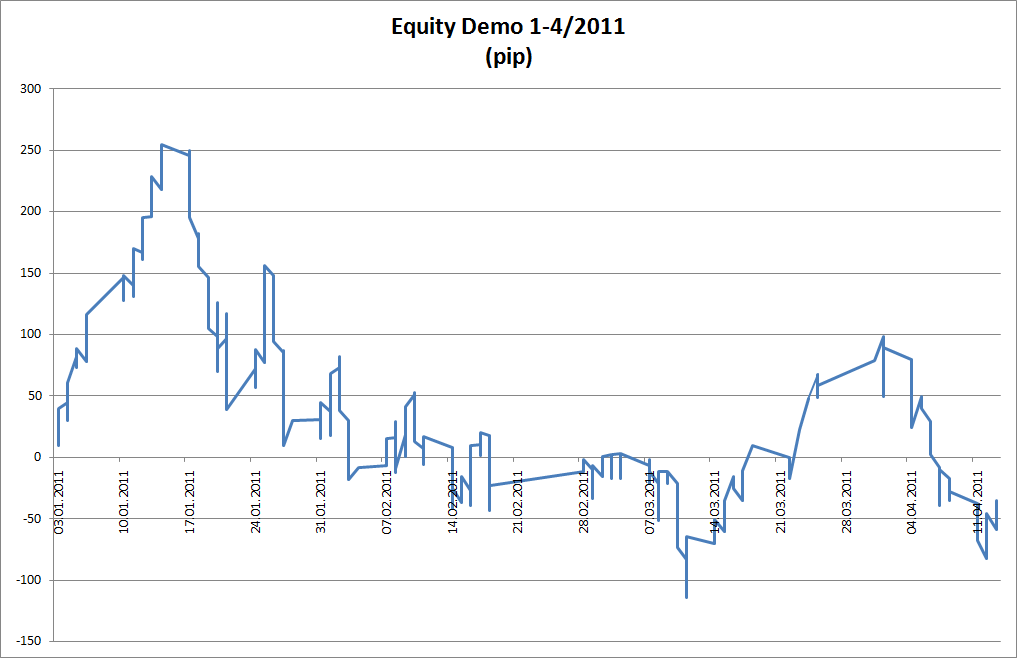 Equity Demo 2011
