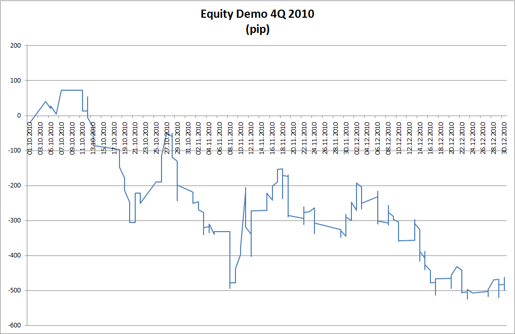 Equity Demo 4Q.2010