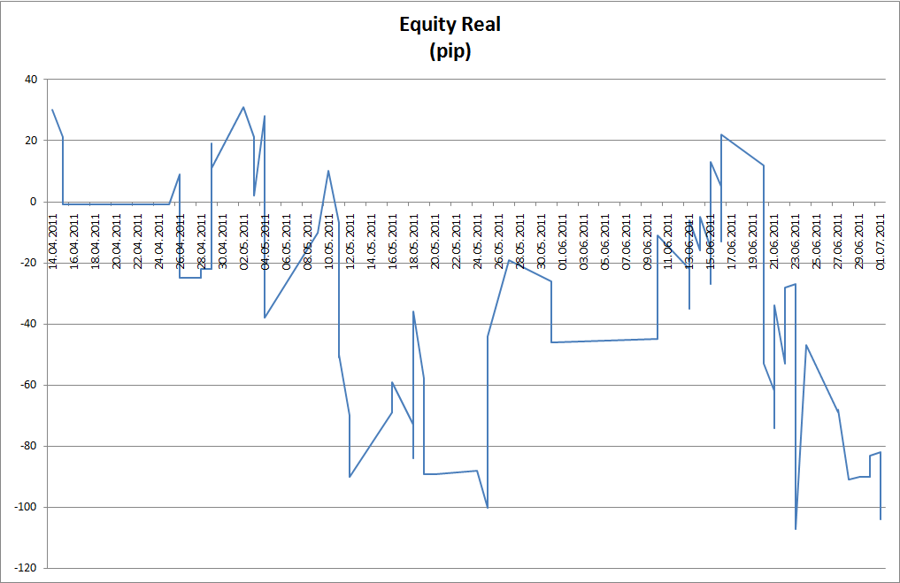 equity real