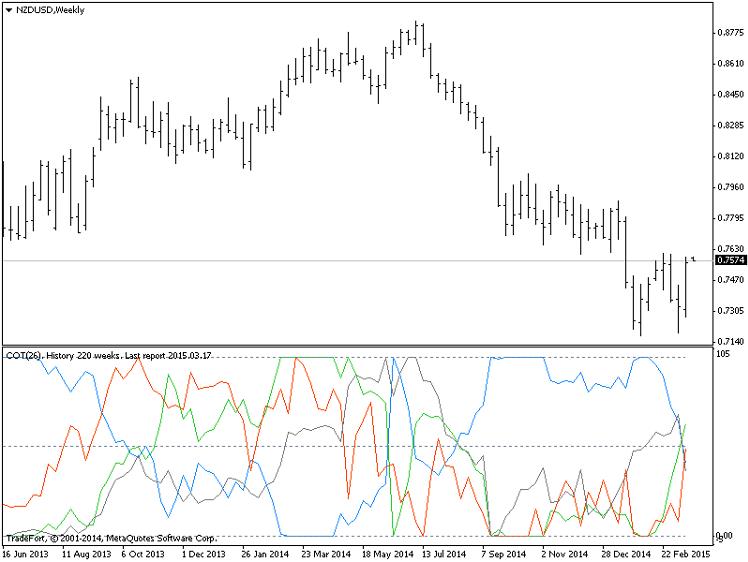 Commercial forex indicators